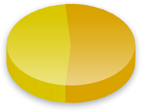 Skilled Immigrants Poll Results