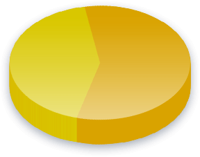 Foreign Aid Poll Results
